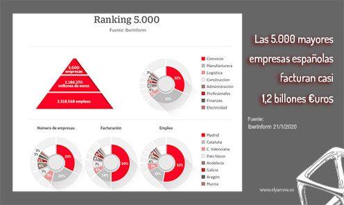 Las 5000 mayores empresas nacionales