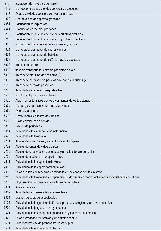 Listado CNAE sectores ultraprotegidos