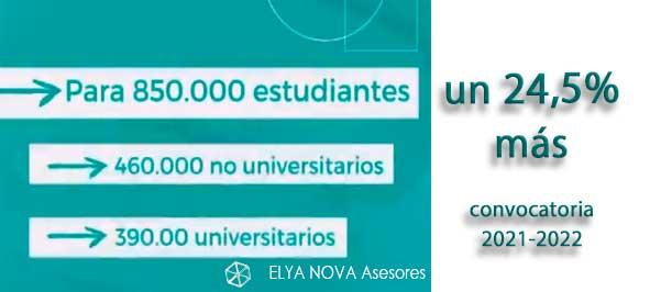 Becas y Ayudas próximo curso-2021-2022