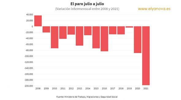 paro-baja-julio-desempleo-grafico